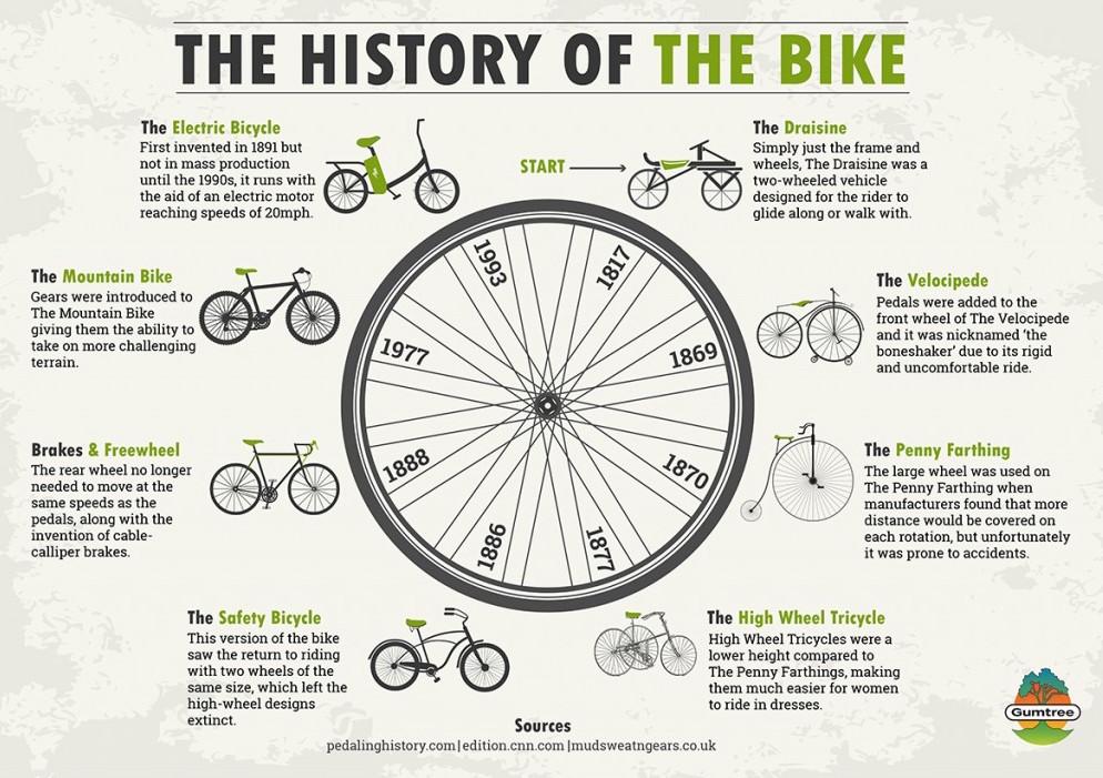 Le ruote quadrate non rientrano nella storia ed evoluzione della bici