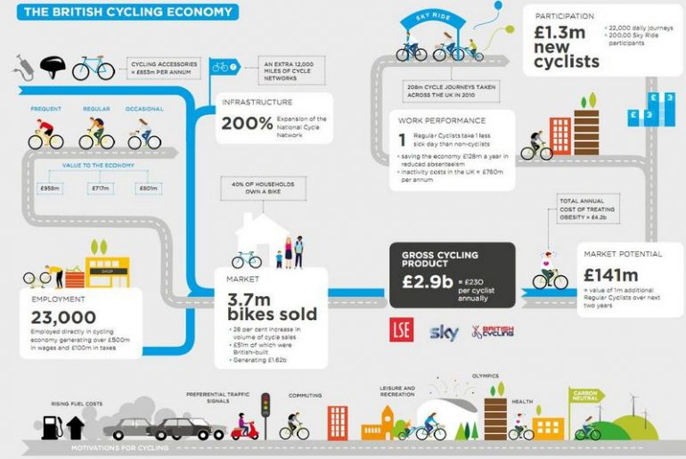 numeri e dati sulla bicicletta nel blog Ladra di biciclette di Mariateresa Montaruli