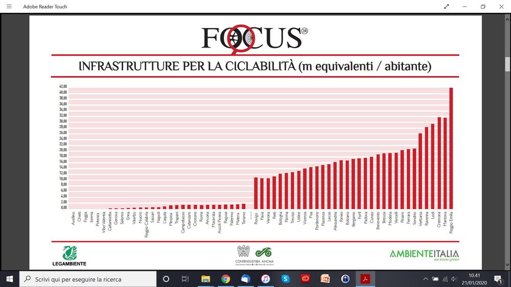 piste ciclabili per abitante comuni italiani studio ANCMA su dati 2018
