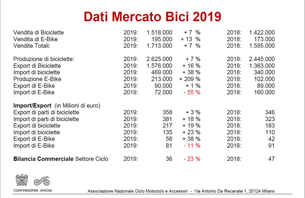 dati vendita biciclette 2019