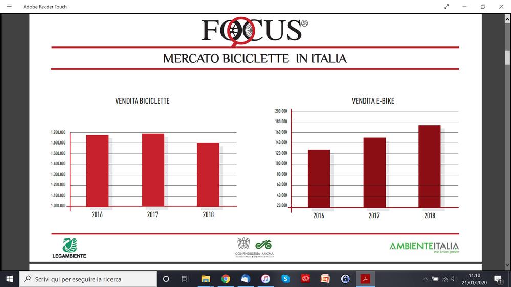 vendita bici italia 2018 (fonte ANCMA 2019)