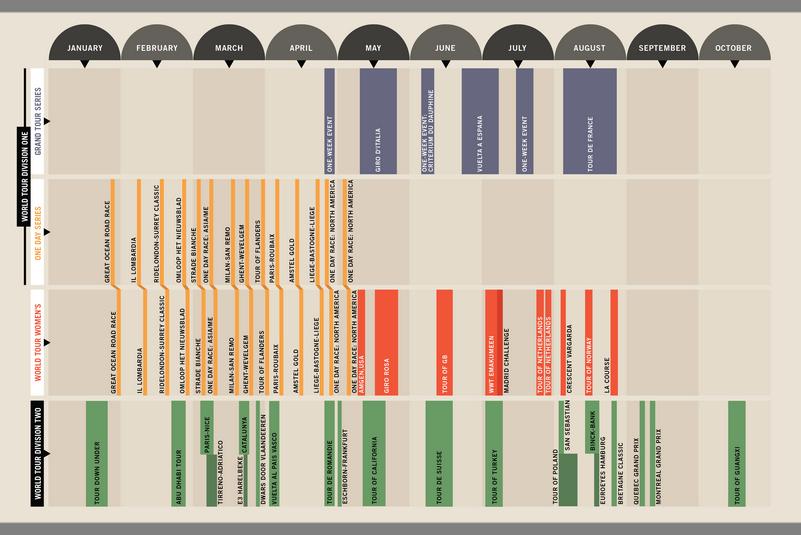 la proposta di calendario di gare ciclistiche di Rapha