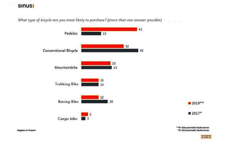 sondaggio Fahrrad Monitor 2019 sulle intenzioni di acquisto di biciclette