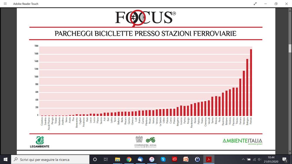 parcheggi bici in stazioni ferroviarie (studio ANCMA 2019 su dati 2018)