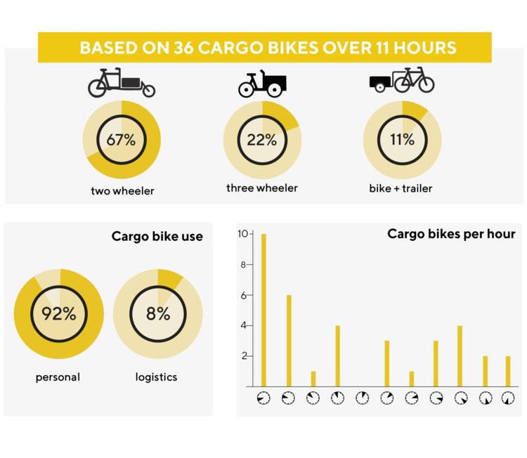 infografica uso cargo bike copenhagen