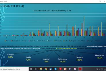 furti di bicicletta a Milano ricerca. infografica su mesi di maggiori furti