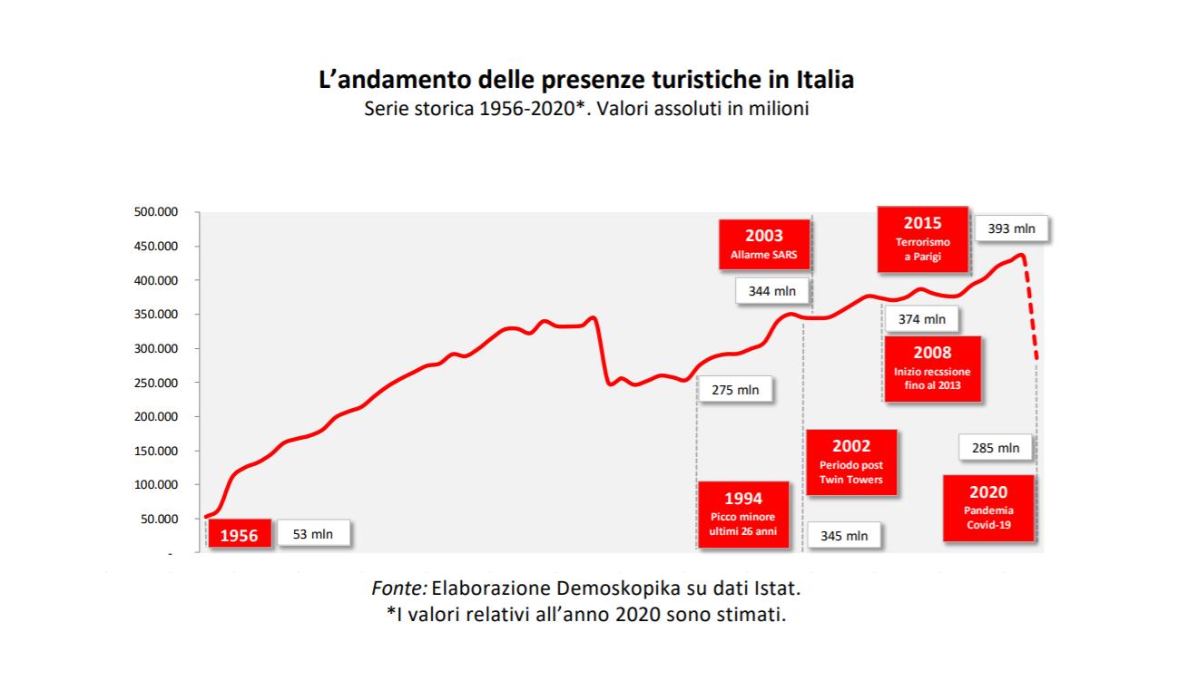 infografica presenze turistiche italia