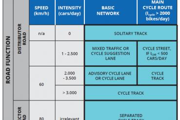 corsie ciclabili, piste o strade a precedenza ciclistica?