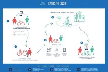 sito web prestito bici ai medici in francia infografica