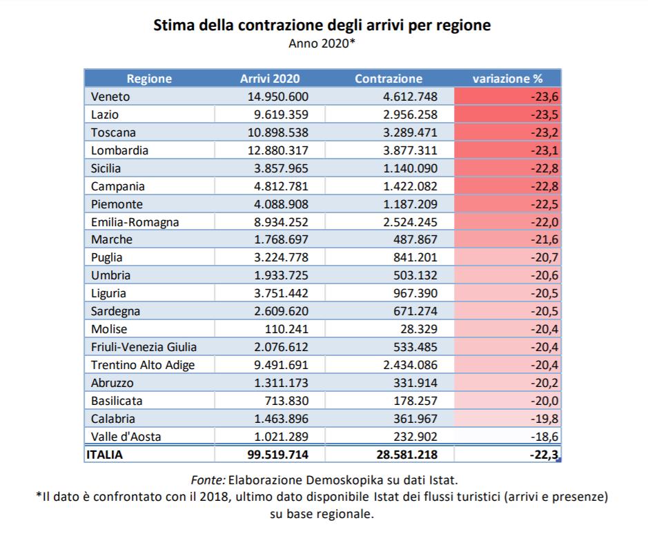 stima contrazione arrivi turistici italia 2020