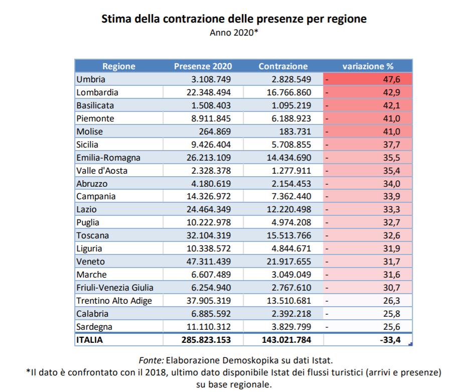 stima contrazione presenze turistiche italia 2020