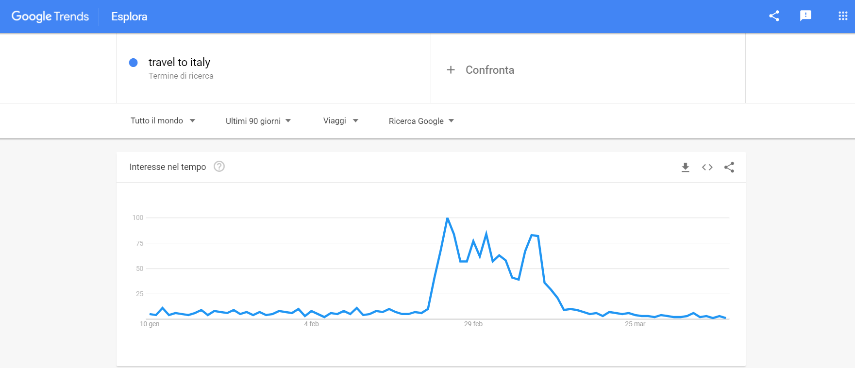 calo della keyword travel to italy in google trends