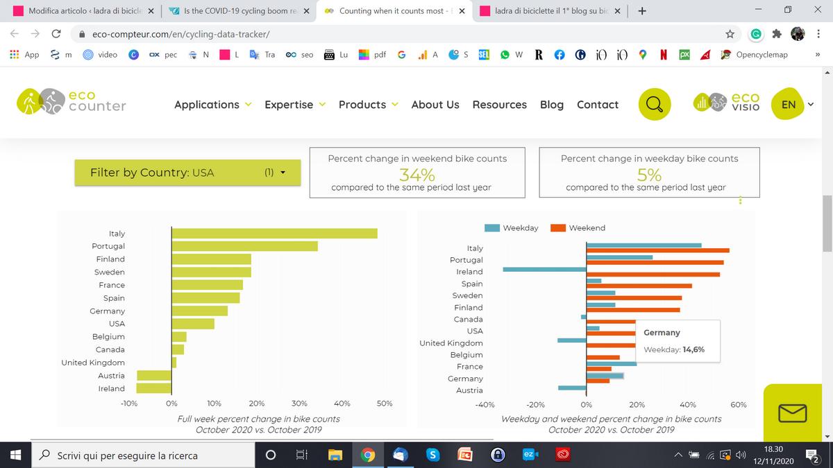 eco counter grafico ciclabilità ott 2020 vs ott 2019