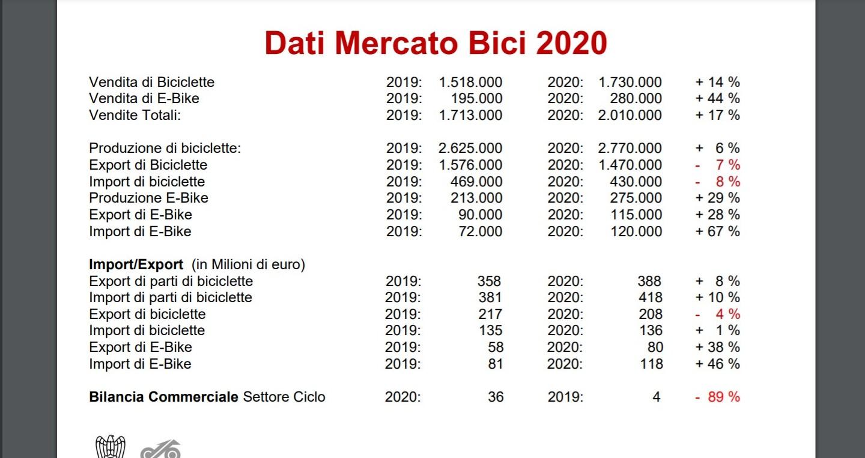 dati mercato bicicletta italia 2020